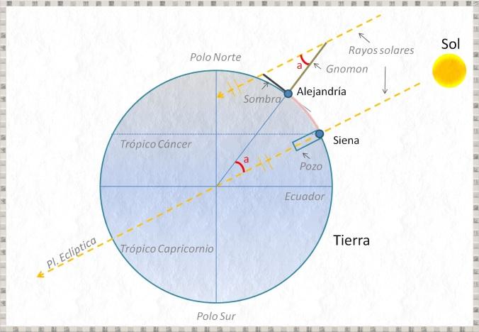 eratostenes-calculo-perimetro-terrestre