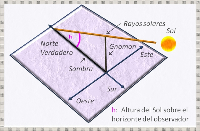 medicion-altura-sombra-latitud