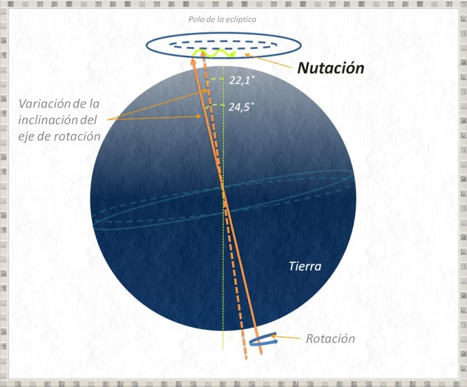 nutacion-f2